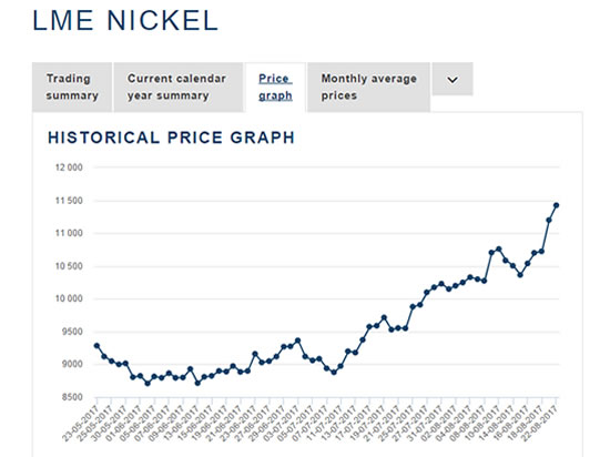 Nickel price increasing resulting with higher prices in sanitary valves and pipe fittings
